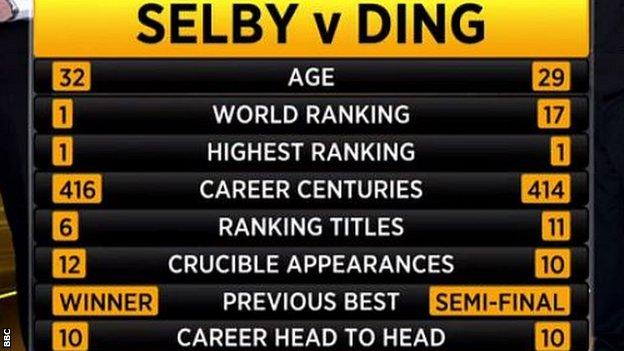 Selby v Ding head to head