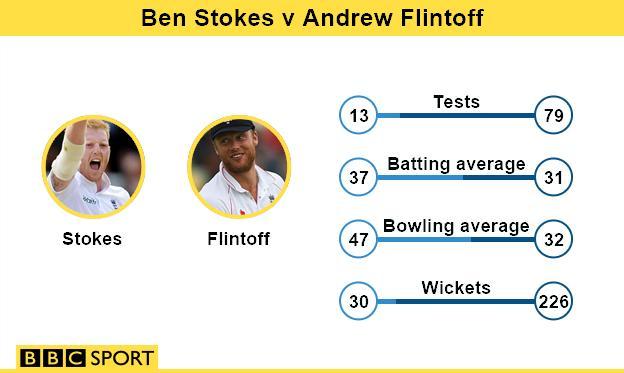 Stokes v Flintoff