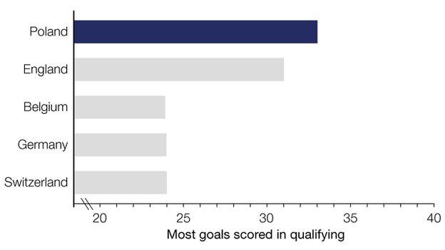 Graph illustrates the teams that top scored in qualifying. Poland led the way with 33 goals in 10 games. England were two behind on 31 while Belgium, Germany and Switzerland managed 24 each