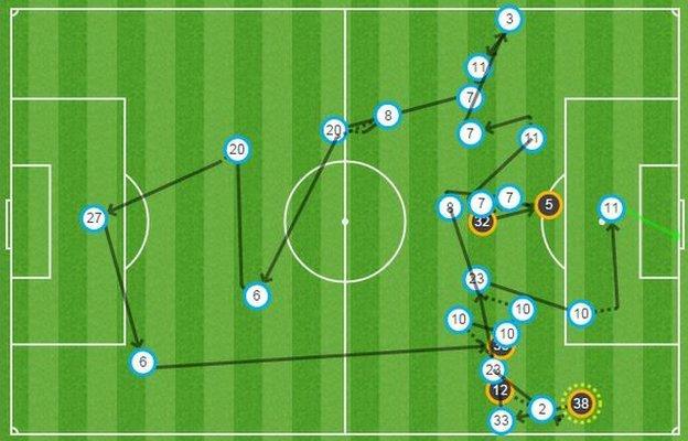 Portsmouth goal