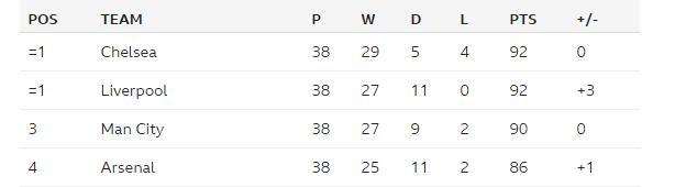 Lawro's League Table 2016-17