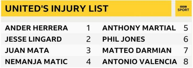 Manchester United injury list