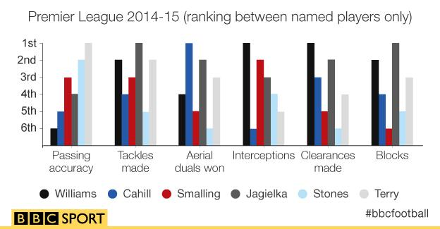 Premier League 2014-15 (ranking between named players only)