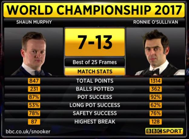 Latest scores from the 2017 World Snooker Championship