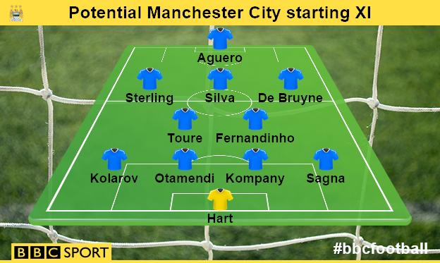 Potential Manchester City starting XI