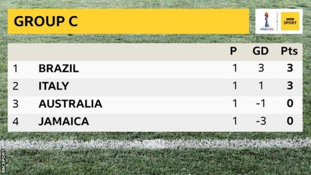 Brazil and Italy have three points after one game in Group C