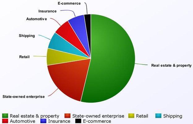 Breakdown of CSL club ownership.