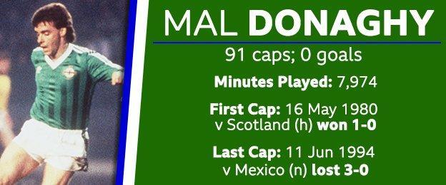 Mal Donaghy