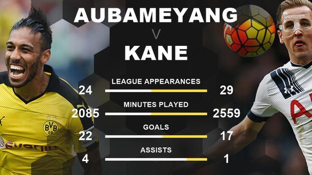 Aubameyang v Kane stats