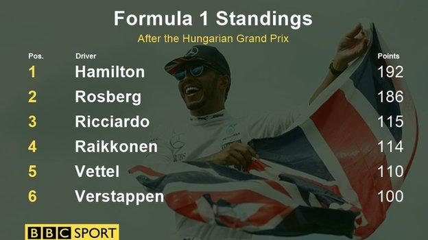 Drivers standings