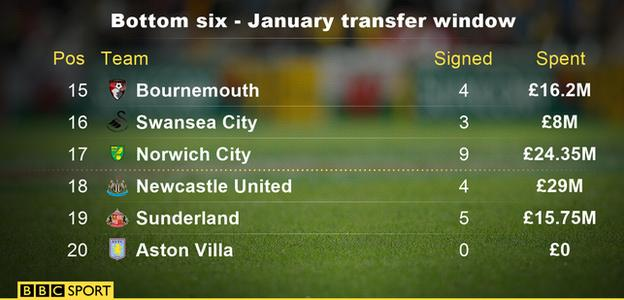 Aston Villa were the only side in the Premier League's bottom six not to sign a player in January