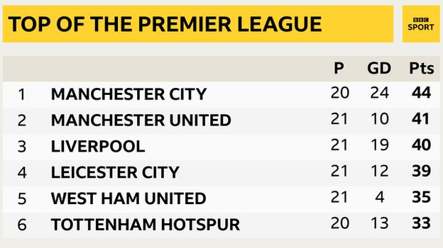 Snapshot of the top of the Premier League: 1st Man City, 2nd Man Utd, 3rd Liverpool, 4th Leicester, 5th West Ham & 6th Tottenham