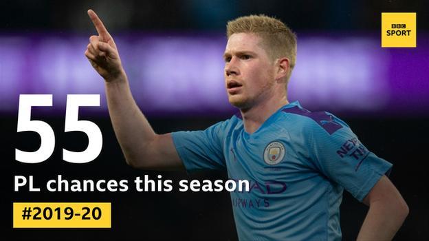 Kevin de Bruyne has created 55 chances in the Premier League this season