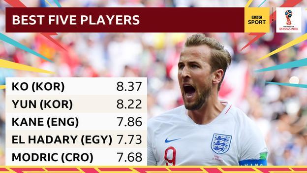 Best five players Ko, Yun, Kane, El Hadary, Modric