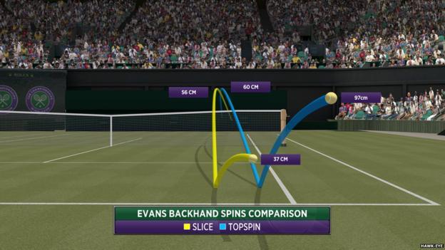Wimbledon 2016: Dan Evans v Roger Federer