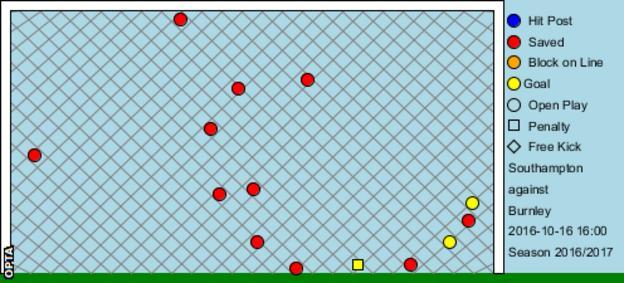 Southampton shots