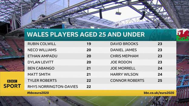 Graphic showing the 15 players aged 25 and under in the 27-man Wales squad for Euro 2020. At Euro 2016, 17 of the 23 players in the squad were aged 26 or older