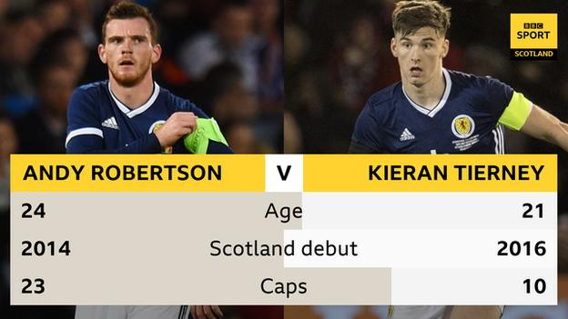 Andy Robertson and Kieran Tierney stats