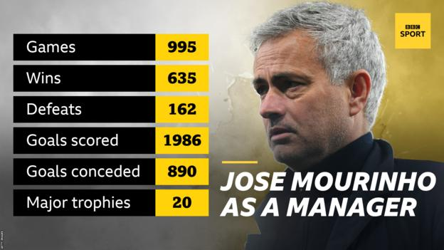 Jose Mourinho career stats graphic