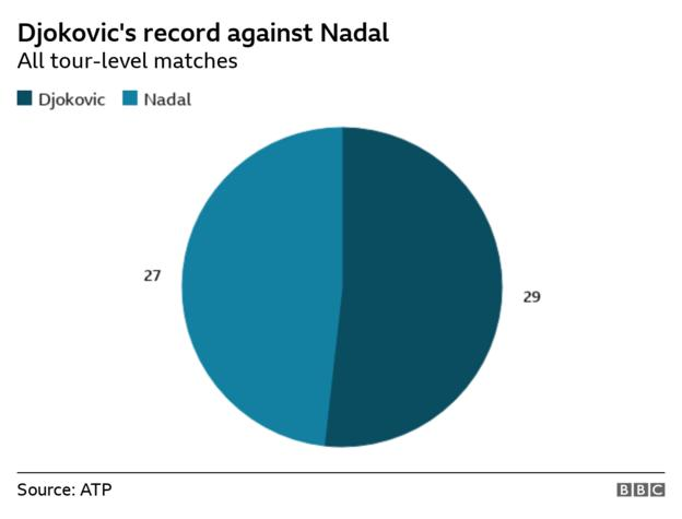 Pie chart showing Djokovic has won 29 of his 56 meetings with Nadal