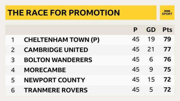 This is how the top of the League Two table looks heading into the final game of the season, with Cheltenham currently the only team to have secured promotion