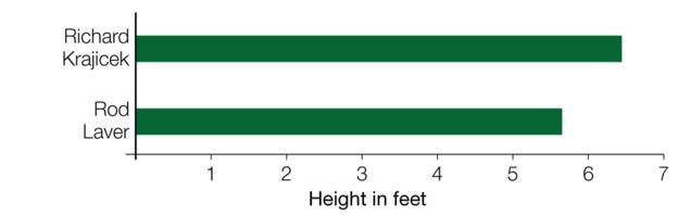Wimbledon: Men's height