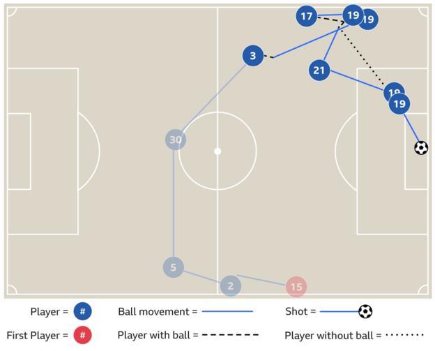 Graphic showing Leroy Sane's goal v Crystal Palace