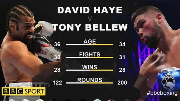 Haye v Bellew head to head records