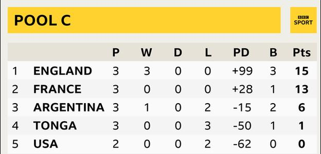 Rugby World Cup Pool C