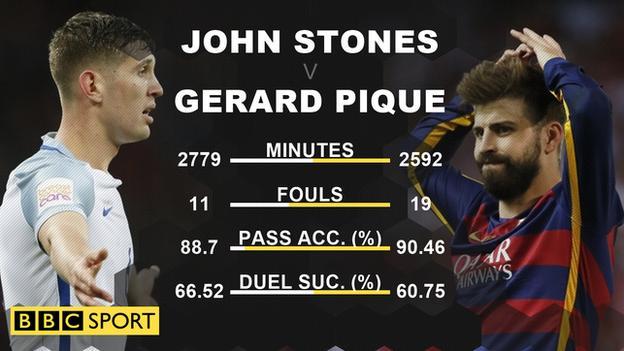 John Stones and Gerard Pique