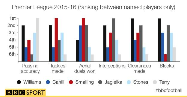Premier League 2015-16 (ranking between named players only)