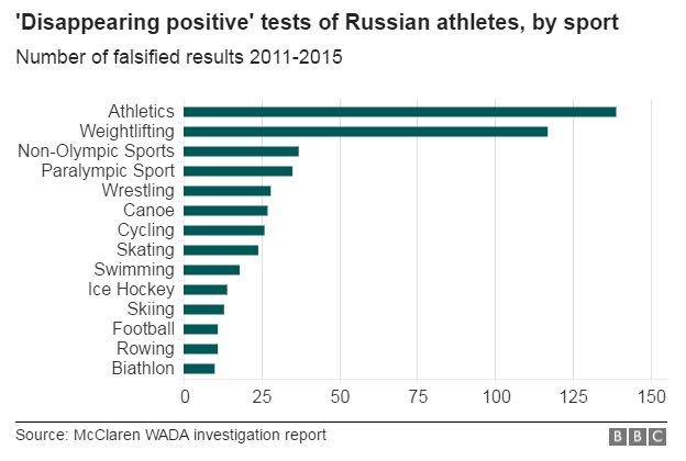The sports that benefited from Russia's state sponsored 'Disappearing Positive Methodology""