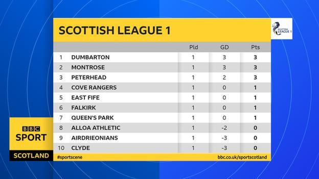 Scottish League 1 table