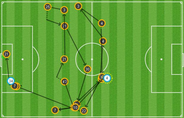 Man City produced a patient build up before clinically finishing off the move which led to David Silva's goal