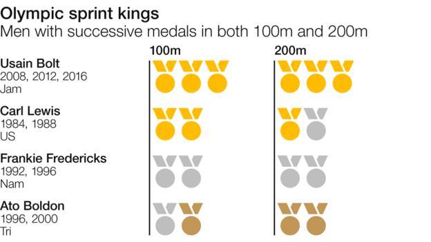 Successive 100m and 200m medallists