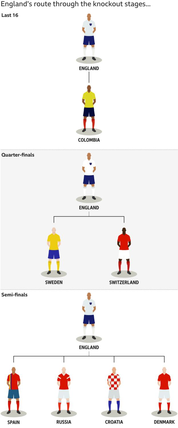 Graphic showing England's potential route through the knockout stages. They will meet Colombia in the last 16, then would face Sweden or Switzerland in the quarter-finals, followed by a potential semi-final against Spain, Russia, Denmark or Croatia