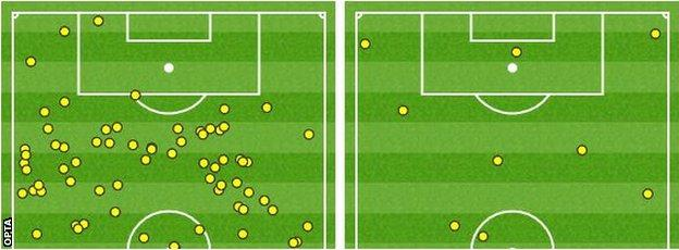 Wayne Rooney and Anthony Martial combined touches v Charlie Austin