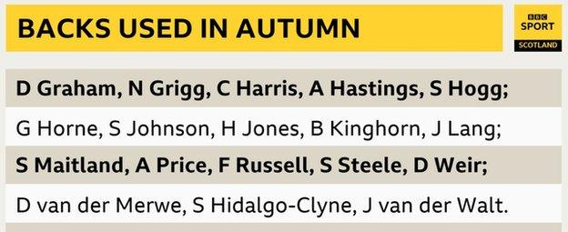 A list of the backs used by Scotland during their matches played in the autumn of 2020