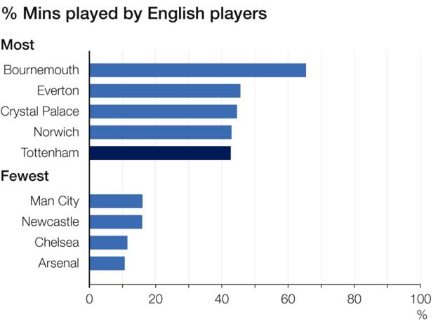Percentage of minutes played by English players