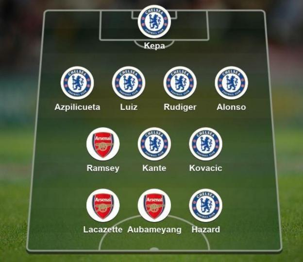 Ramon Isaac, Moving Meadows blog, picks his combined XI: Kepa, Azpilicueta, Luiz, Rudiger, Alonso, Ramsey, Kante, Kovacic, Lacazette, Aubameyang, Hazard