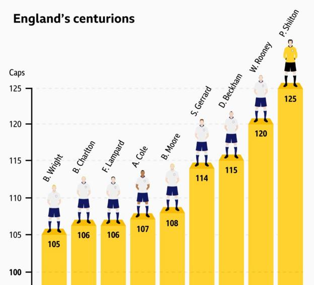 A Graphic showing England's centurions and the caps they won: 1st Peter Shilton (125), 2nd Wayne Rooney (120), David Beckham (115), Steven Gerrard (114), Bobby Moore (108), Ashley Cole (107), Frank Lampard (106), Bobby Charlton (106), Billy Wright (105)