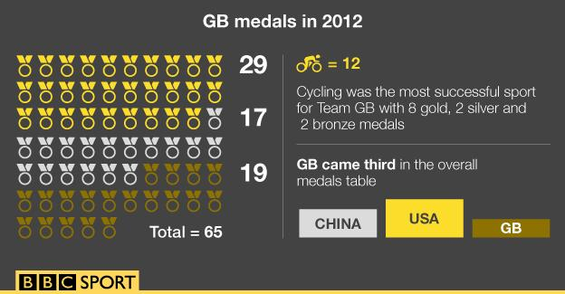 GB medals in 2012