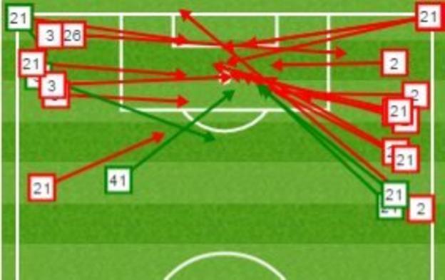 Sunderland's crosses in the second half