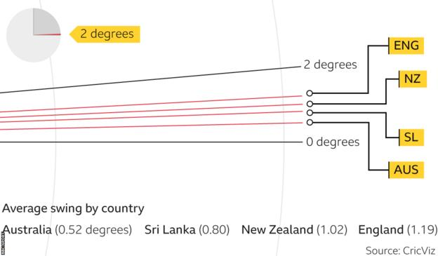 Graphic showing variations in swing: Australia 0.52 degrees, Sri Lanka 0.80, New Zealand 1.02 and England 1.19