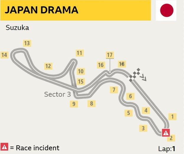 A graphic showing the Suzuka circuit and where the incident took place at Turn Two