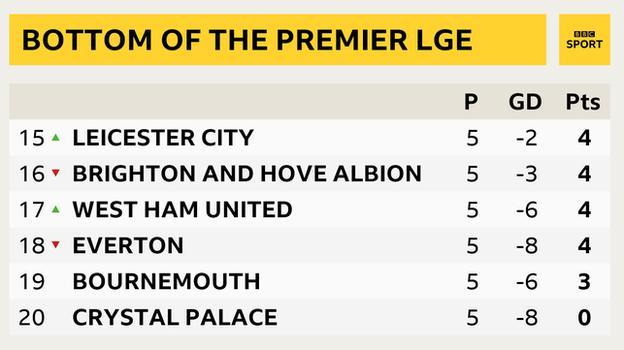 Bottom of the Premier League