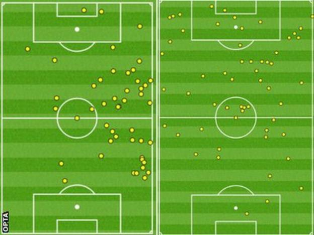 Roberto Firmino v Manchester United (left) and Manchester City (right)