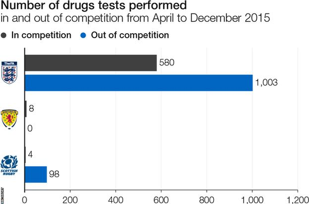 Number of drugs tests carried out in sports from April to December 2015