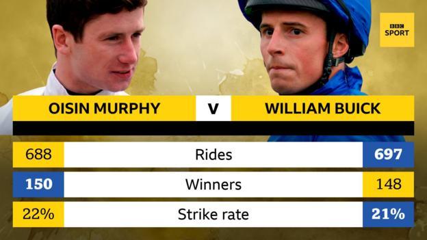 Oisin Murphy has 150 wins to William Buick's 148