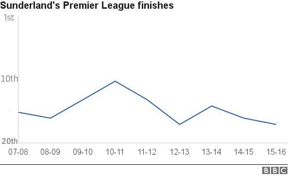 Sunderland win %